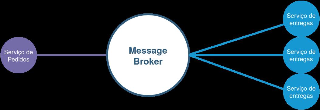 diagrama de exemplo de evento